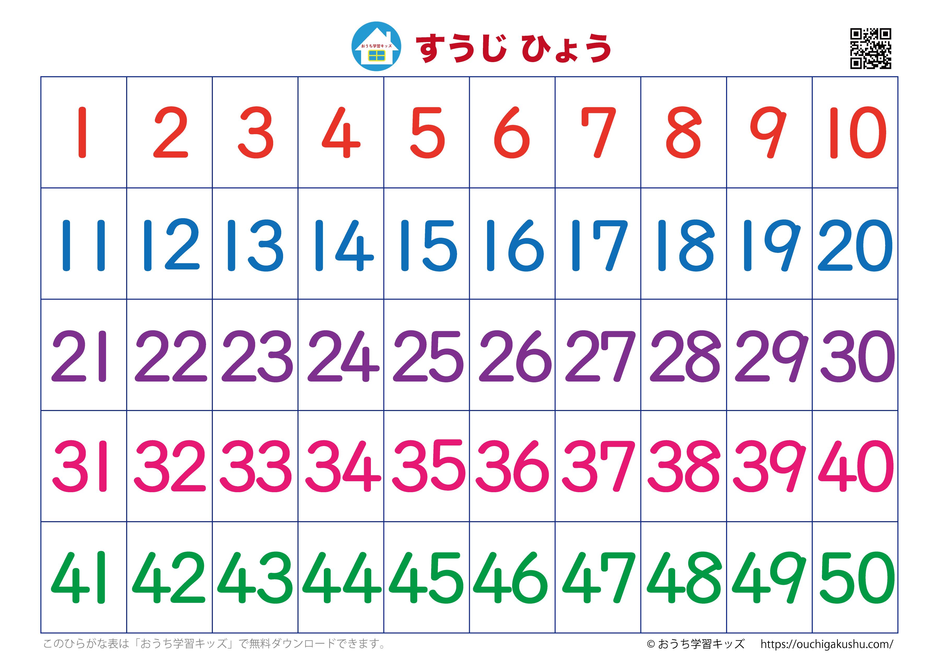 数字表・ポスター:1から50まで(数のみ)