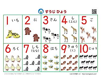 数字表・ポスター:1から10まで(絵・数・読み方)
